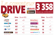 Drive : Etat du marché à fin 2016